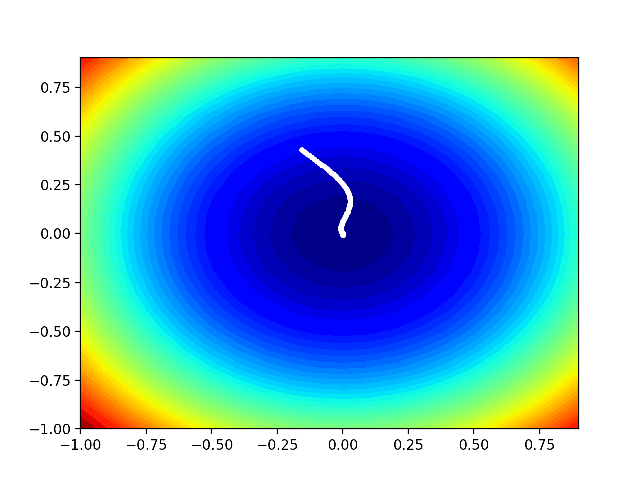 Contour Plot of the Test Objective Function With Adam Search Results Shown