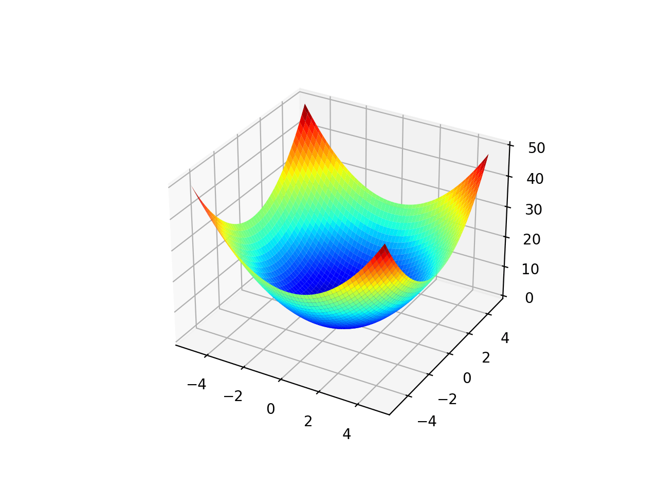Surface Plot of a Two-Dimensional Objective Function