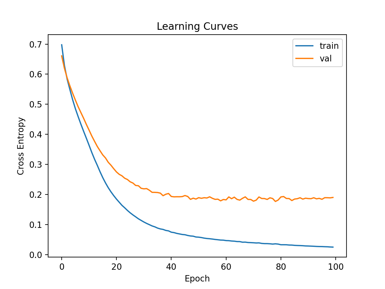 Learning Curves of Wider MLP on the Ionosphere Dataset
