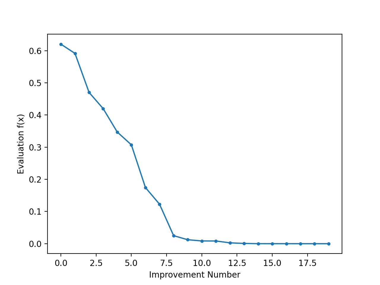 Line Plot of Objective Function Evaluation for Each Improvement During the Simulated Annealing Search
